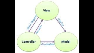 آموزش برنامه نویسی و طراحی سایت با Asp.Net Mvc 5 - بخش دوم تعریف معماری MVC