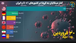 کرونا در کشورهای ۵+۱ و ایران