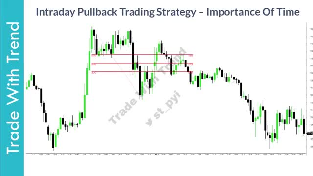 HOW TO TRADE Intraday Pullback Trading Strategy (Intraday Trading Price Action) پولبک در پاکت آپشن(